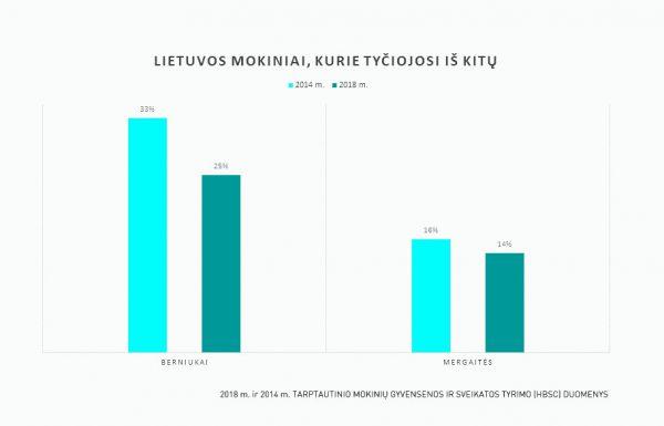 Patyčių tarp Lietuvos mokinių pradeda mažėti