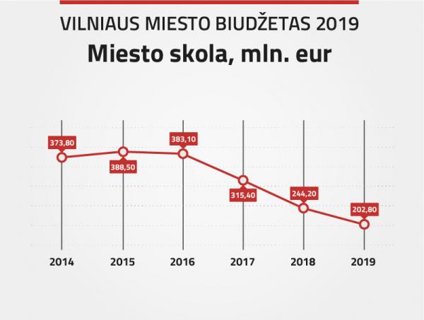Planuojamas Vilniaus miesto biudžetas: didžiausias dėmesys švietimui, infrastruktūrai ir socialinei apsaugai