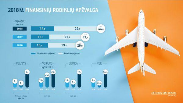 2018-aisiais Lietuvos oro uostų pelnas didėjo 3 kartus – augimas numatomas ir 2019-aisiais