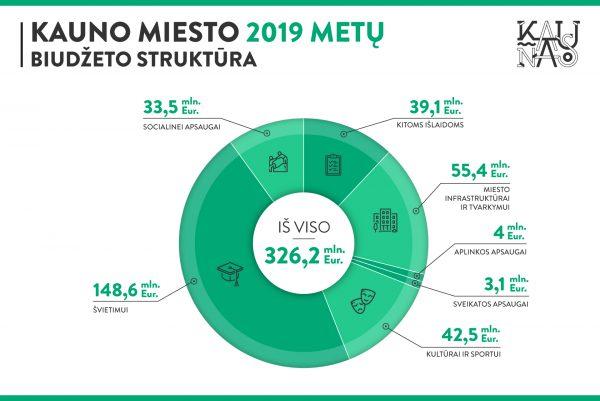 Kaunas pasirengęs tvirtinti 2019-ųjų biudžetą: pagrindinis dėmesys – didiesiems miesto projektams