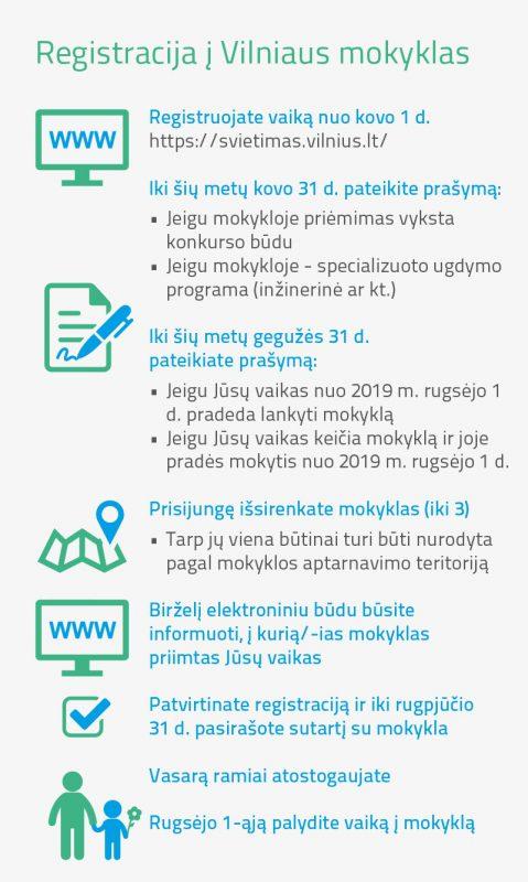 Nuo kovo 1-osios – e. registracija į sostinės mokyklas