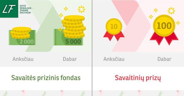 Didinamas VMI Kvitų žaidimo prizinis fondas – gyventojų lauks 10 kartų daugiau savaitinių prizų