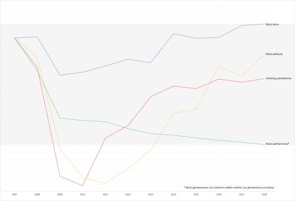 Ar tikrai reikia nerimauti, kad NT rinkos rodikliai pasiekė buvusius prieš krizę?