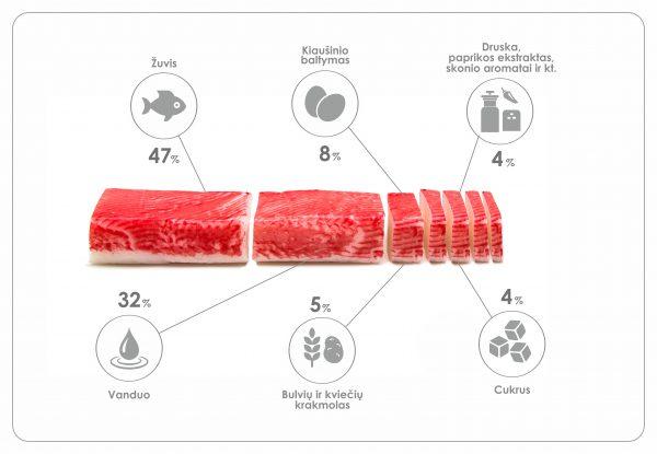 KTU mokslininkai: surimio lazdelės – vertingas baltymų šaltinis