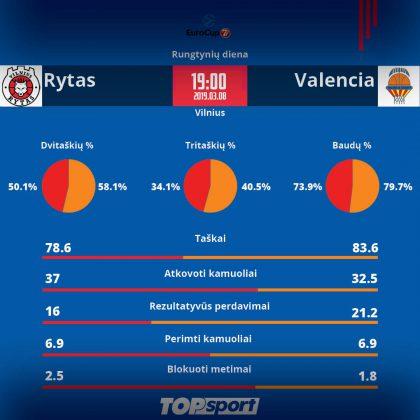 """Nieko prarasti neturintis """"Rytas"""" gali pratęsti Europos taurės sezoną"""