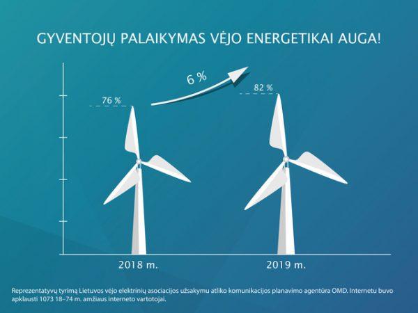 Apklausa: vėjo energetikos plėtrą palaiko 82 proc. Lietuvos gyventojų