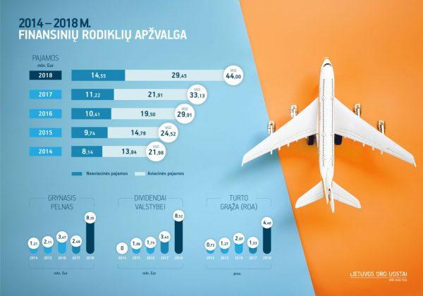 5 metai po oro uostų susijungimo: rekordinis pelnas ir milijoniniai dividendai valstybei