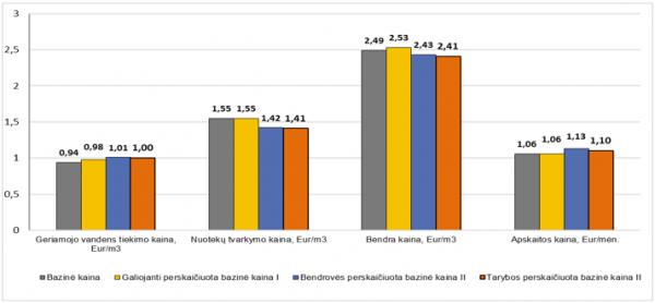 Raseinių vartotojams keisis geriamojo vandens tiekimo ir nuotekų tvarkymo paslaugų kaina