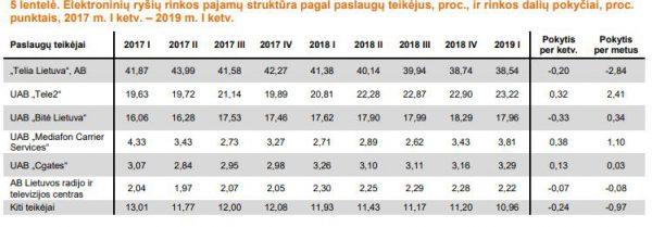 """RRT ataskaita: 2019-aisiais ir toliau daugiausiai naršo """"Tele2"""" klientai"""