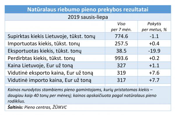 Lietuviško pieno užsienyje parduodama mažiau, o namų rinkoje – daugiau