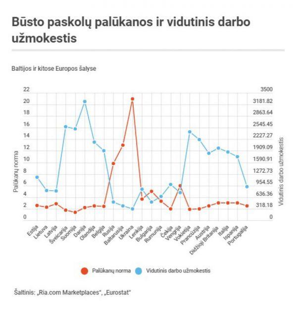 Perkantiems būstą: kiek atlyginimų jis kainuos Baltijos ir kitų Europos šalių gyventojams?