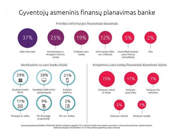 Asmeninis finansų planavimas banke – misija (ne)įmanoma?