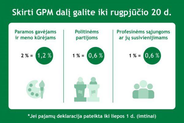 Iki rugpjūčio 20 d. pratęsiamas GPM dalies paramai prašymų teikimo terminas