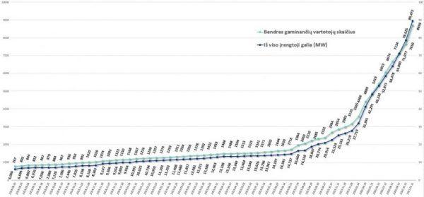VERT: toliau auga gaminančių vartotojų skaičius