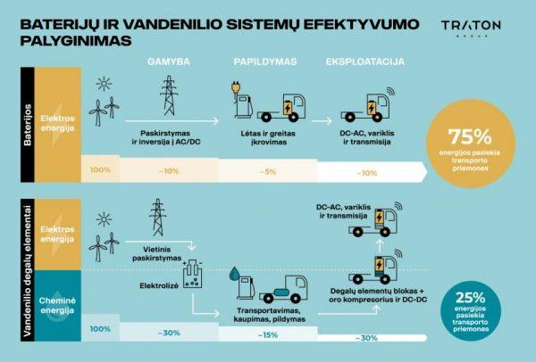Kas nugalės sunkiojo transporto ateities technologijų konkurse – baterijos ar vandenilis?