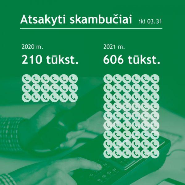 VMI šiemet jau suteikė daugiau kaip puse milijono konsultacijų telefonu