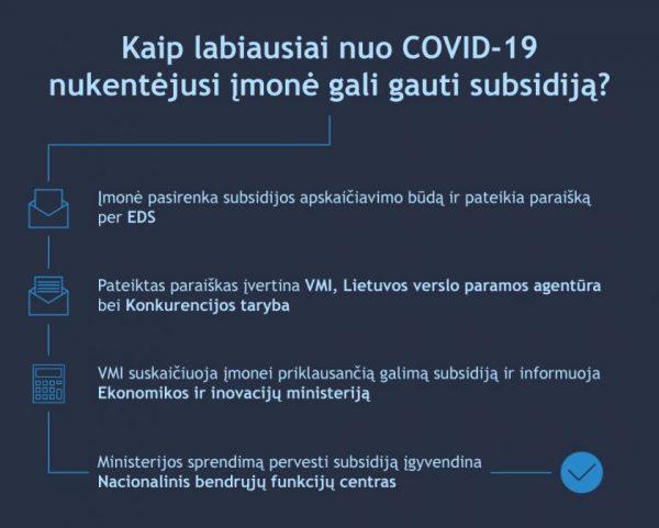 Labiausiai nuo COVID-19 nukentėjusios įmonės kviečiamos pateikti paraišką subsidijai