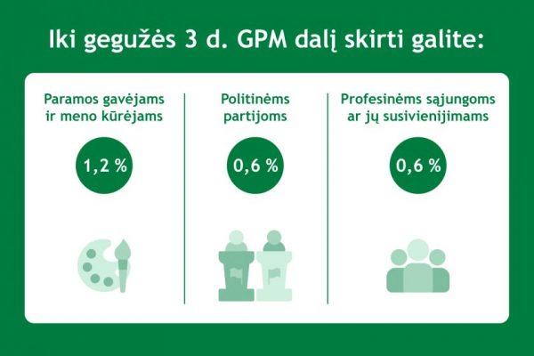 Liko 6 dienos skirti dalį sumokėto GPM paramai