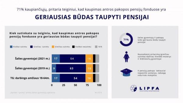 Apklausa: 71 proc. šalies gyventojų II pakopą laiko geriausiu būdu taupyti pensijai